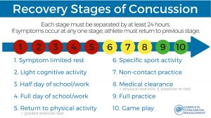 Concussion recovery stages